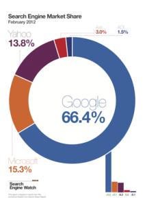 ההגמוניה של גוגל